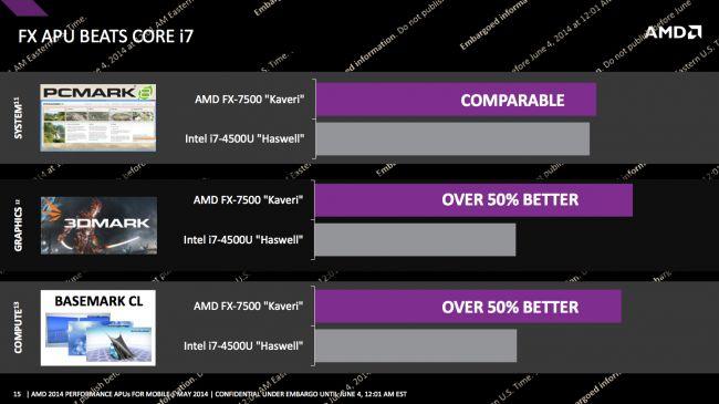 Kaveri AMD APU