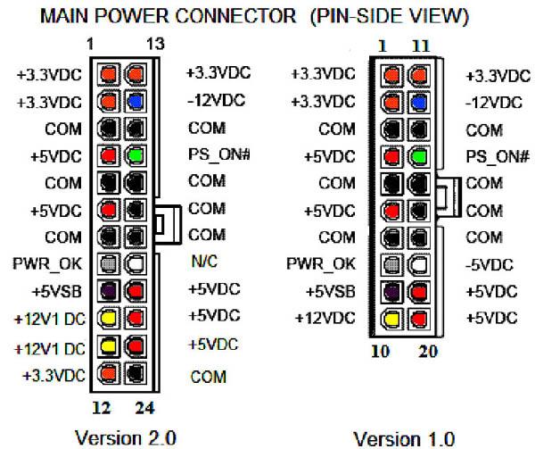 В компьютерах, разработанных до использования стандарта ATX, сигнал о стабильном напряжении отправляется на материнскую плату через контакт P8-1 на коннекторе блока питания.